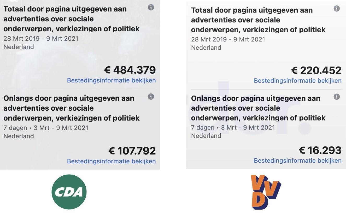 Uitgaven VVD en CDA aan social media advertenties